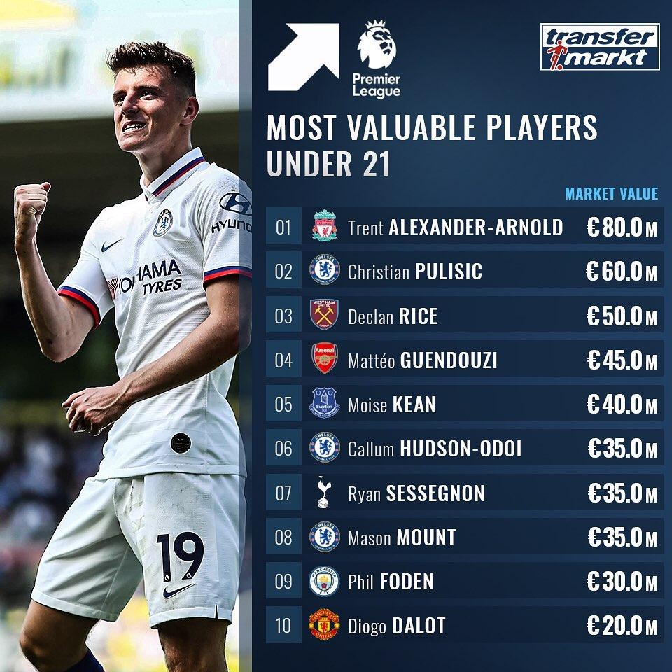 Три игрока «Челси» в десятке самых дорогих молодых талантов АПЛ