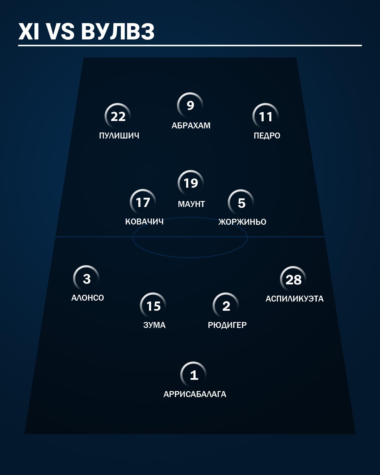 Прогноз: состав «Челси» на матч с «Вулвз»