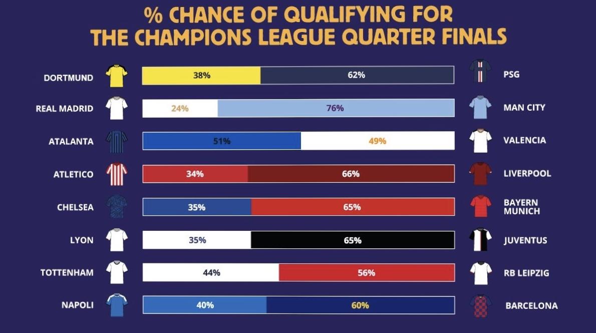 Когда цифры кричат: какая вероятность того, что «Челси» пройдёт «Баварию» и выиграет Лигу Чемпионов?