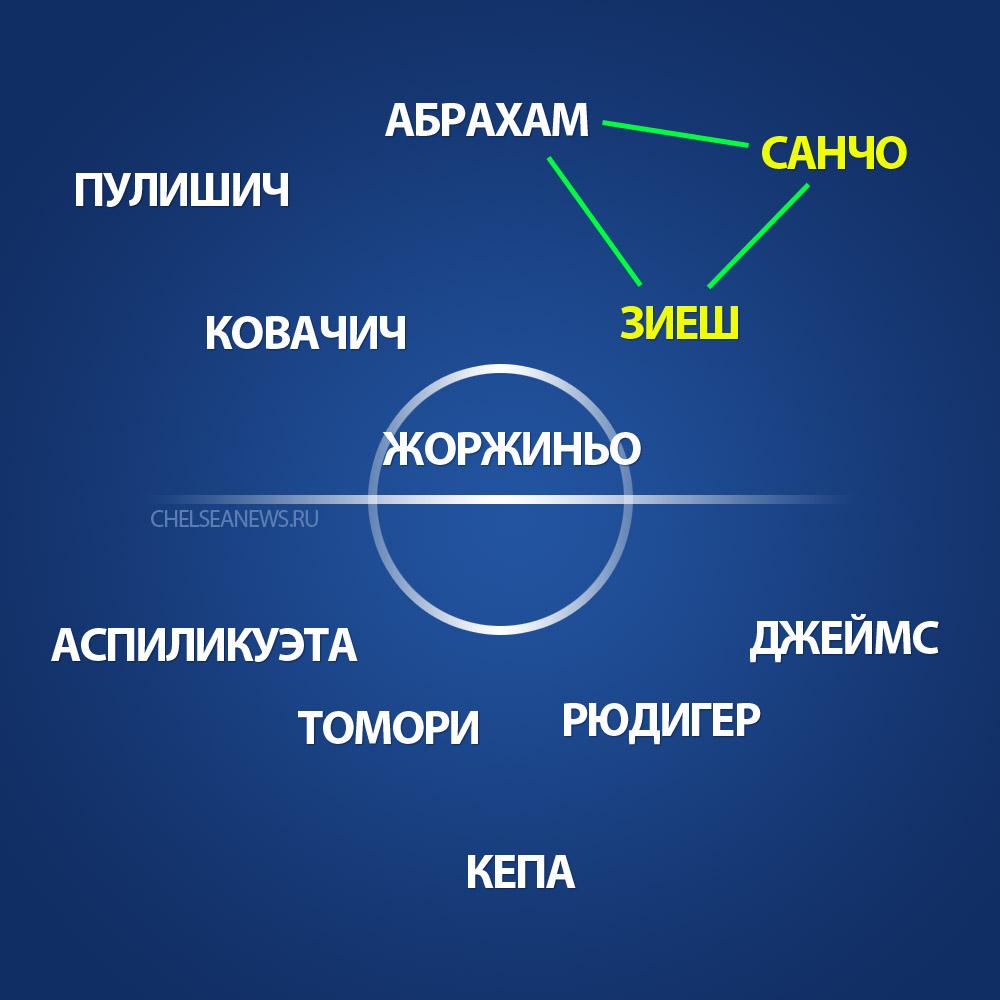 Какой будет атака «Челси», если клуб подпишет Санчо