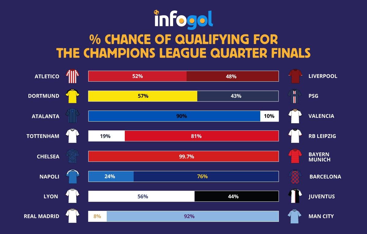 История не врёт: шансы «Челси» пройти «Баварию» равны нулю